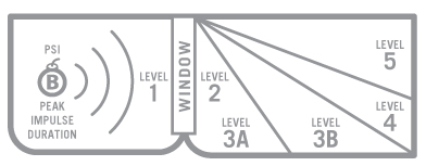 This AAMA windows blast testing diagram depicts our protection levels.